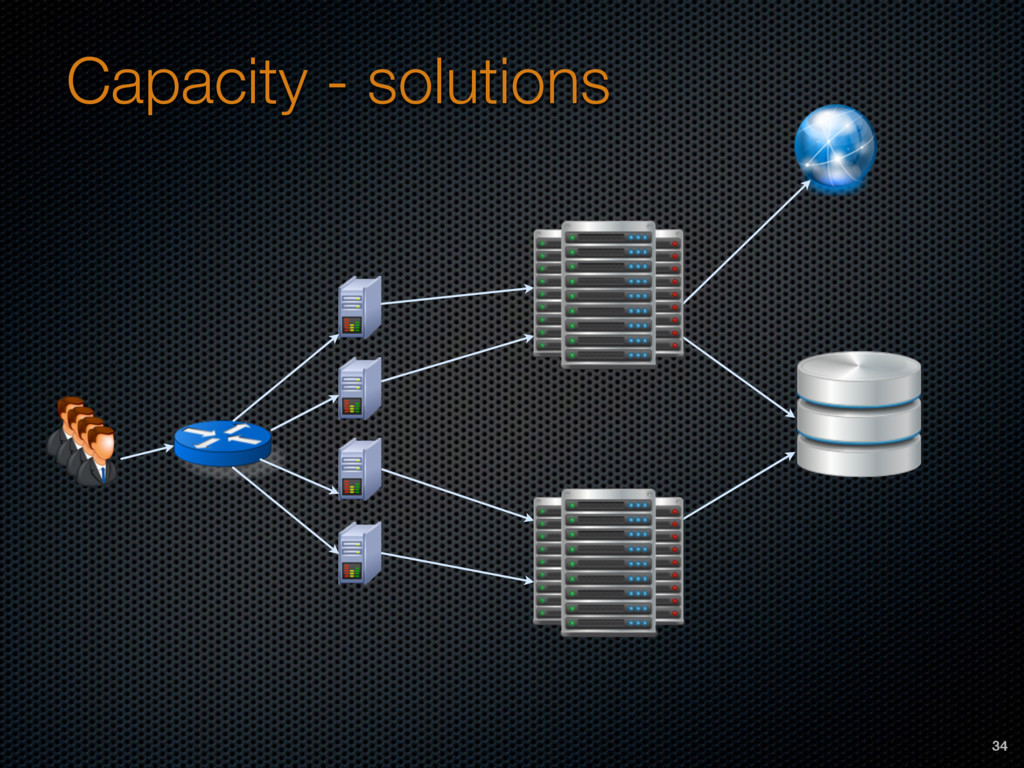 Capacity - solutions 34