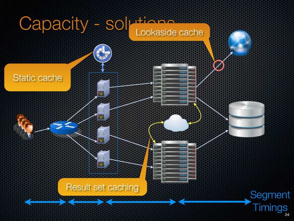 Capacity - solutions Segment Timings Static cac...
