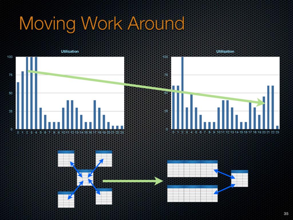 Moving Work Around Utilisation 0 25 50 75 100 0...