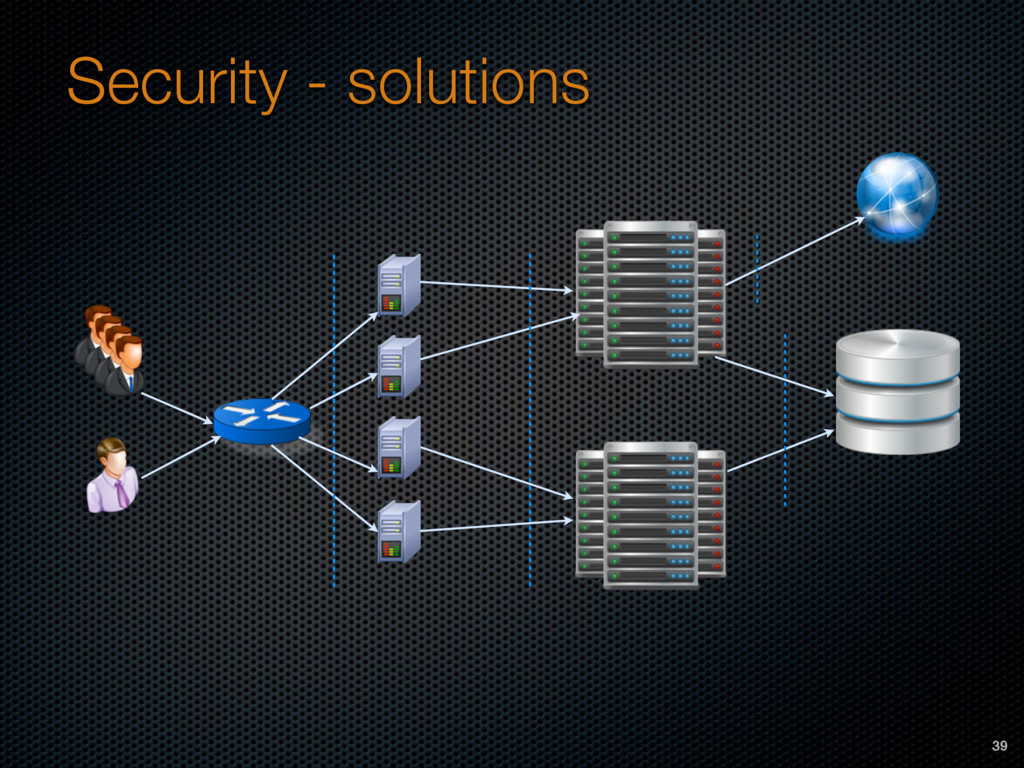 Security - solutions 39