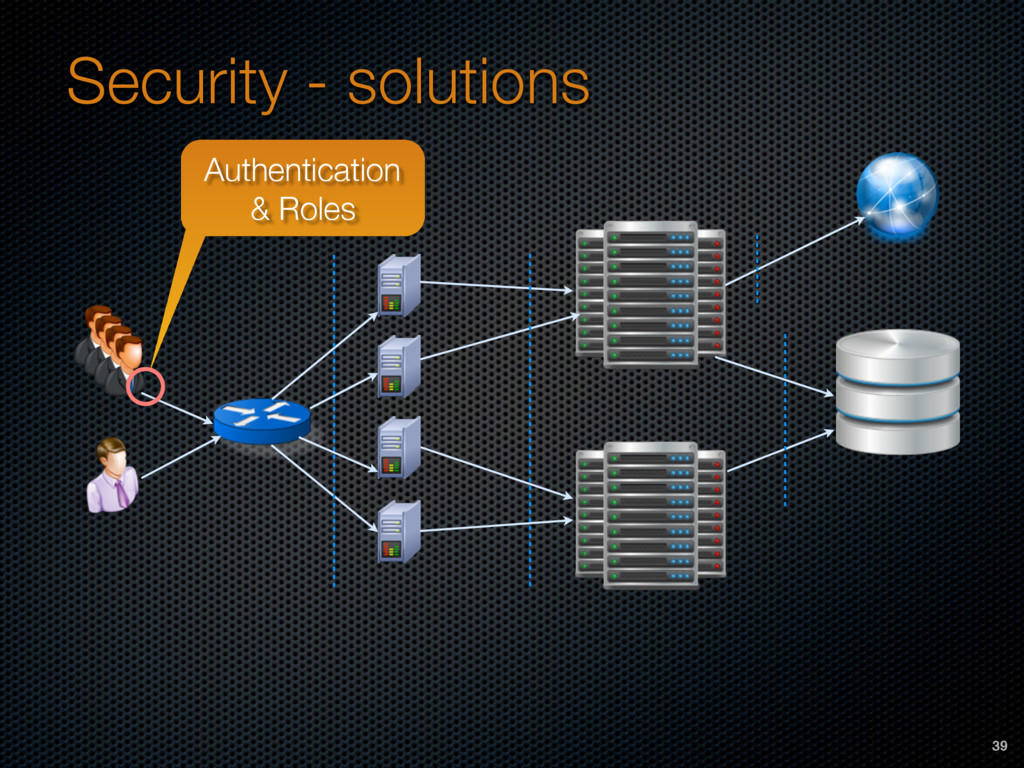 Security - solutions Authentication & Roles 39