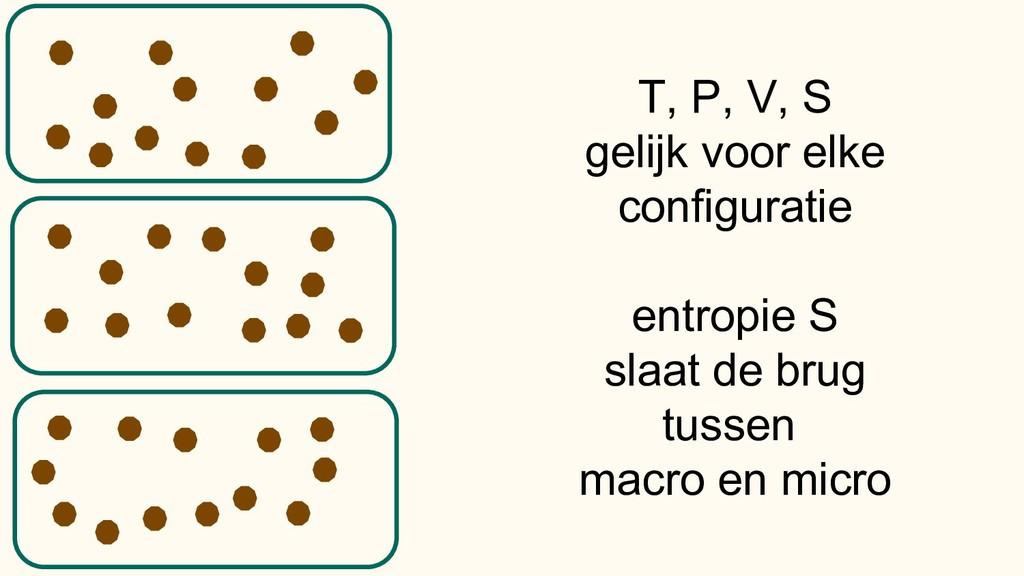 T, P, V, S gelijk voor elke configuratie entrop...