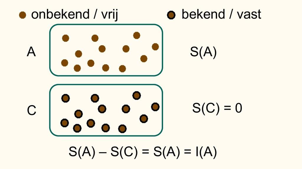 A S(A) onbekend / vrij bekend / vast C S(C) = 0...