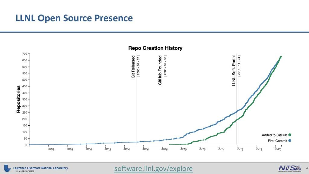 4 LLNL-PRES-796969 LLNL Open Source Presence so...