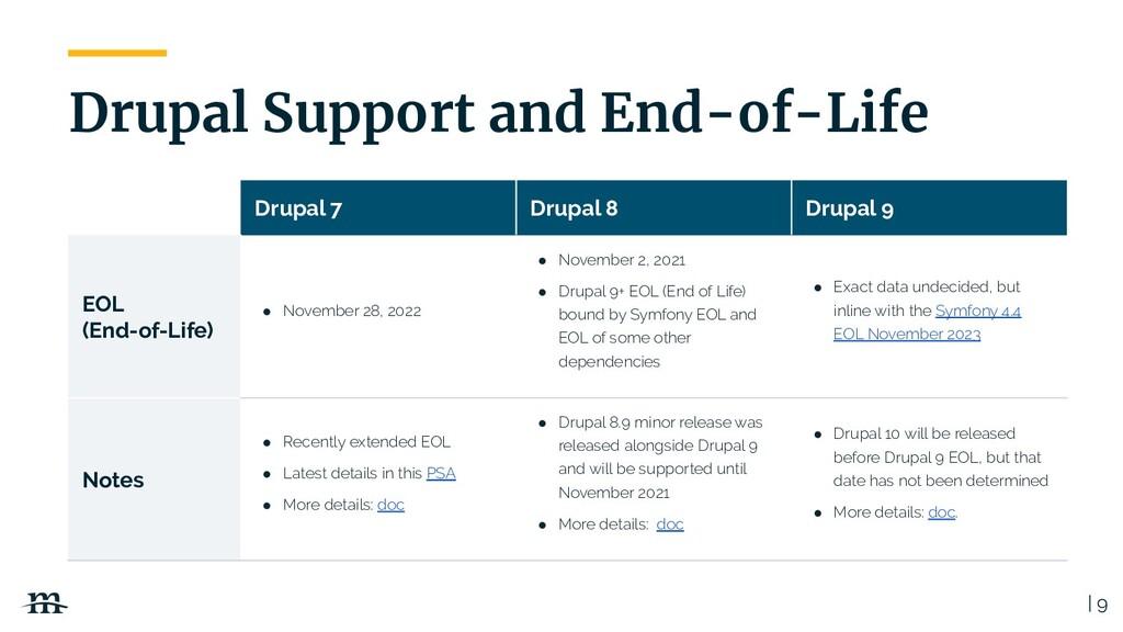 Drupal 7 Drupal 8 Drupal 9 EOL (End-of-Life) ● ...