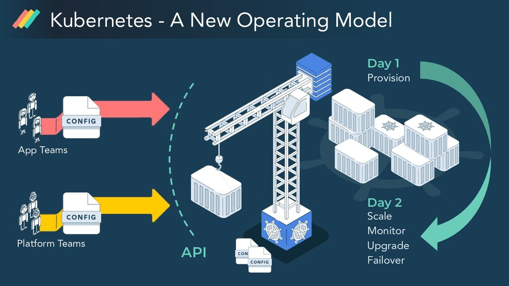 Kubernetes - A New Operating Model Provision Sc...