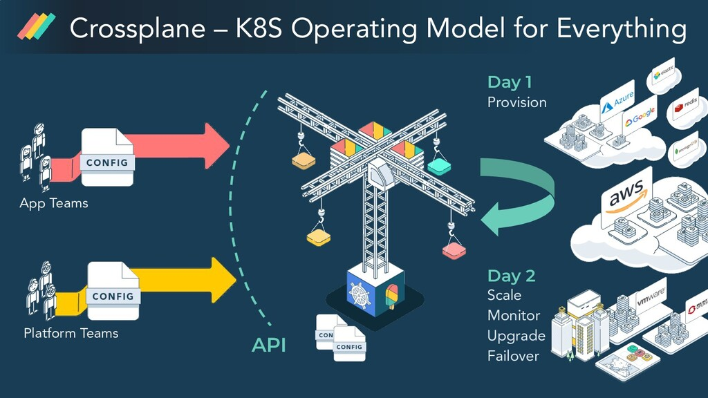 Crossplane – K8S Operating Model for Everything...