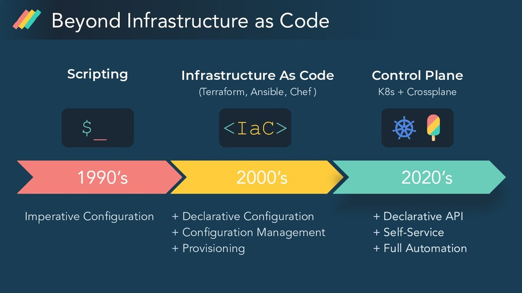 Infrastructure As Code (Terraform, Ansible, Che...