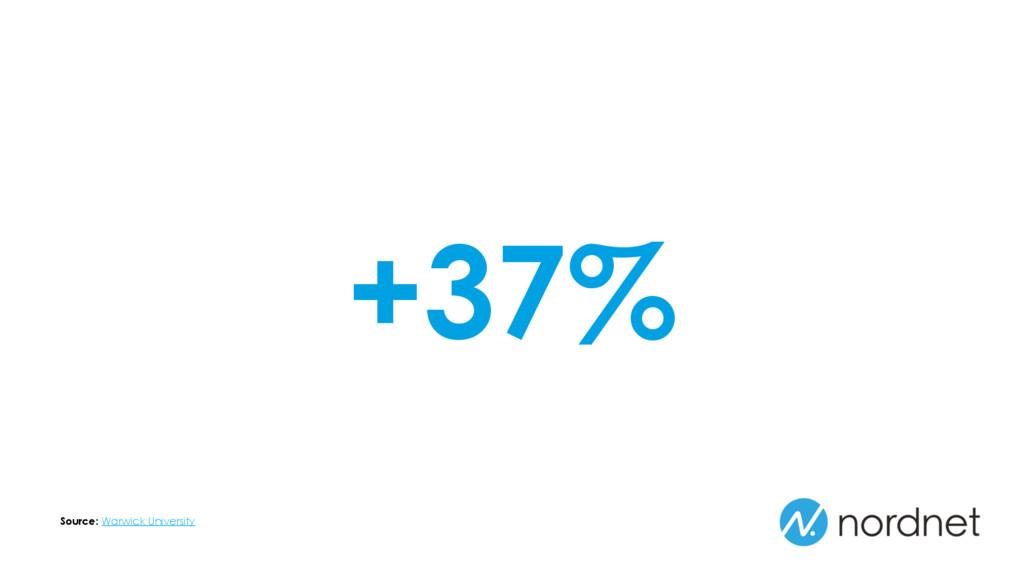 +37% Source: Warwick University