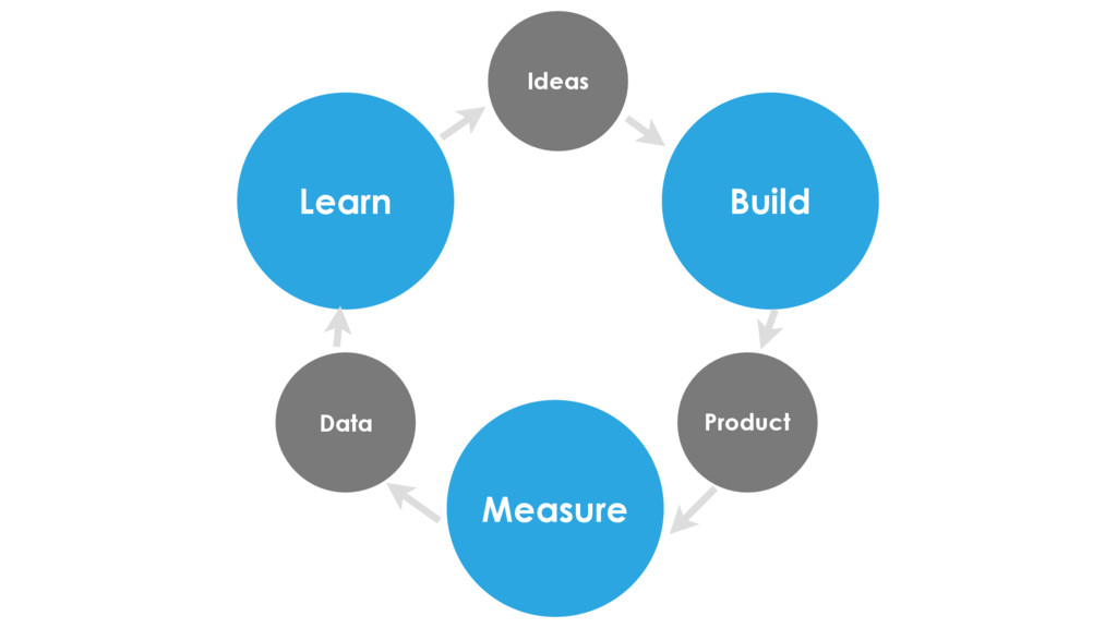 Learn Build Measure Data Product Ideas