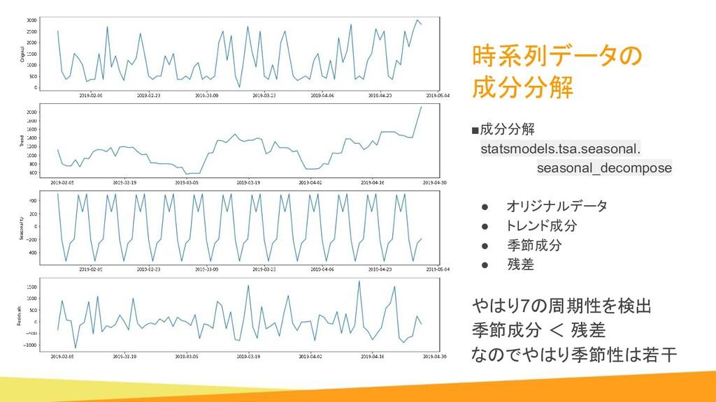 時系列データの 成分分解 ■成分分解  statsmodels.tsa.seasonal....