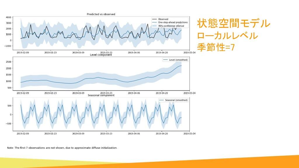 状態空間モデル ローカルレベル 季節性=7