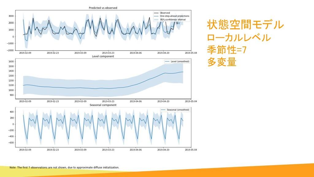 状態空間モデル ローカルレベル 季節性=7 多変量