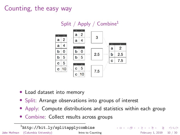 Counting, the easy way Split / Apply / Combine1...