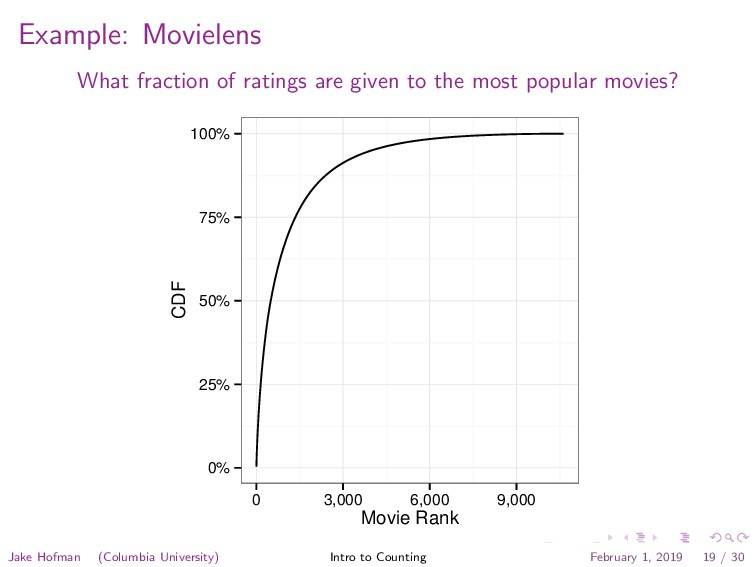 Example: Movielens What fraction of ratings are...