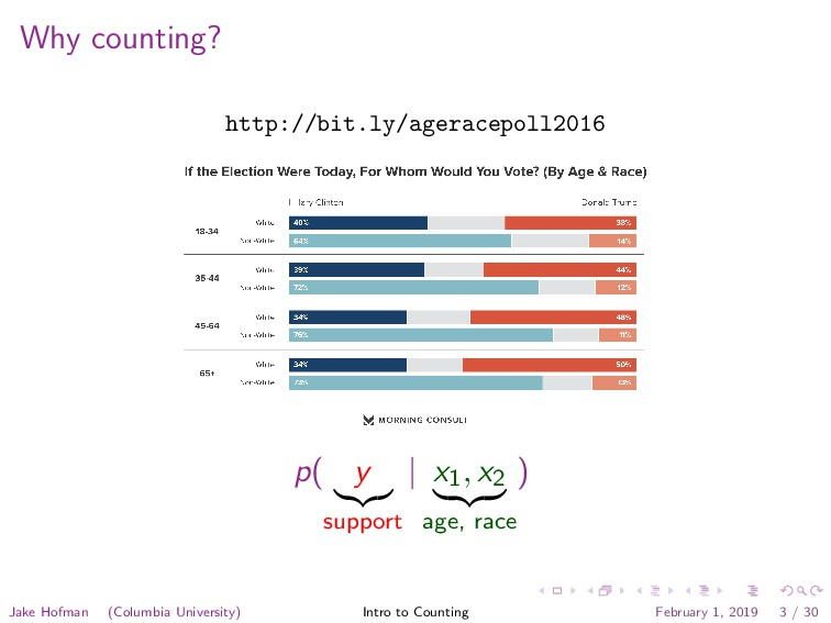 Why counting? http://bit.ly/ageracepoll2016 p( ...