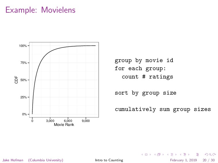 Example: Movielens 0% 25% 50% 75% 100% 0 3,000 ...