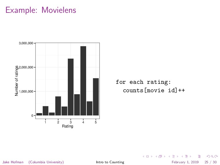Example: Movielens 0 1,000,000 2,000,000 3,000,...