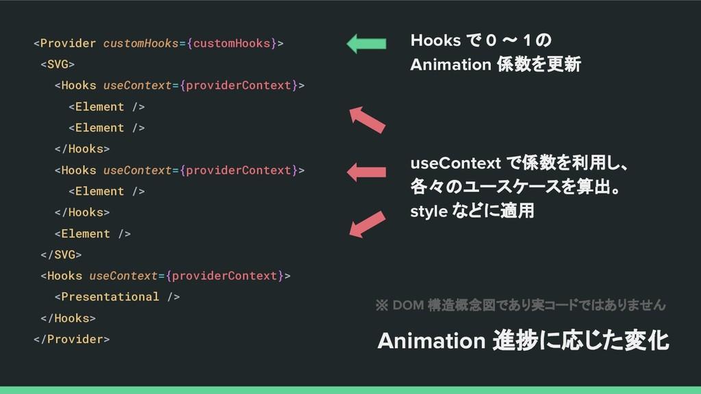 Hooks で 0 〜 1 の Animation 係数を更新 <Provider custo...
