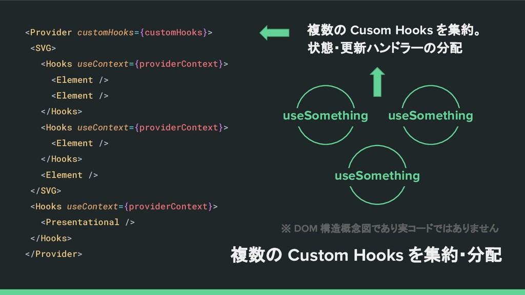 複数の Cusom Hooks を集約。 状態・更新ハンドラーの分配 <Provider cu...
