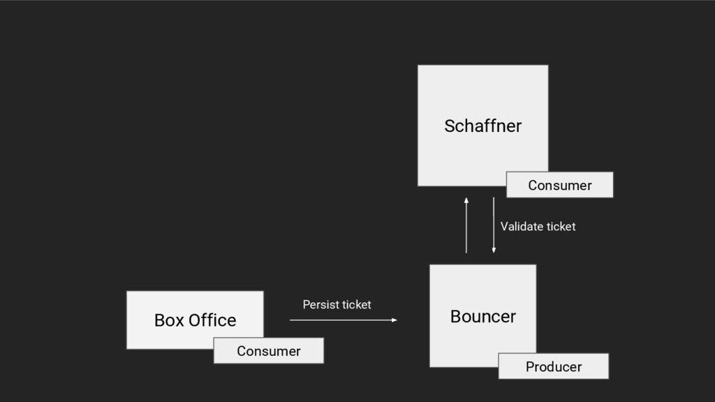 Bouncer Schaffner Box Office Persist ticket Val...