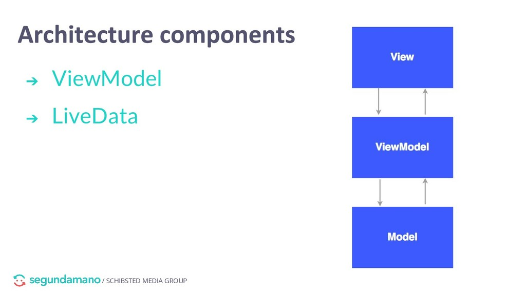 / SCHIBSTED MEDIA GROUP ➔ ViewModel ➔ LiveData