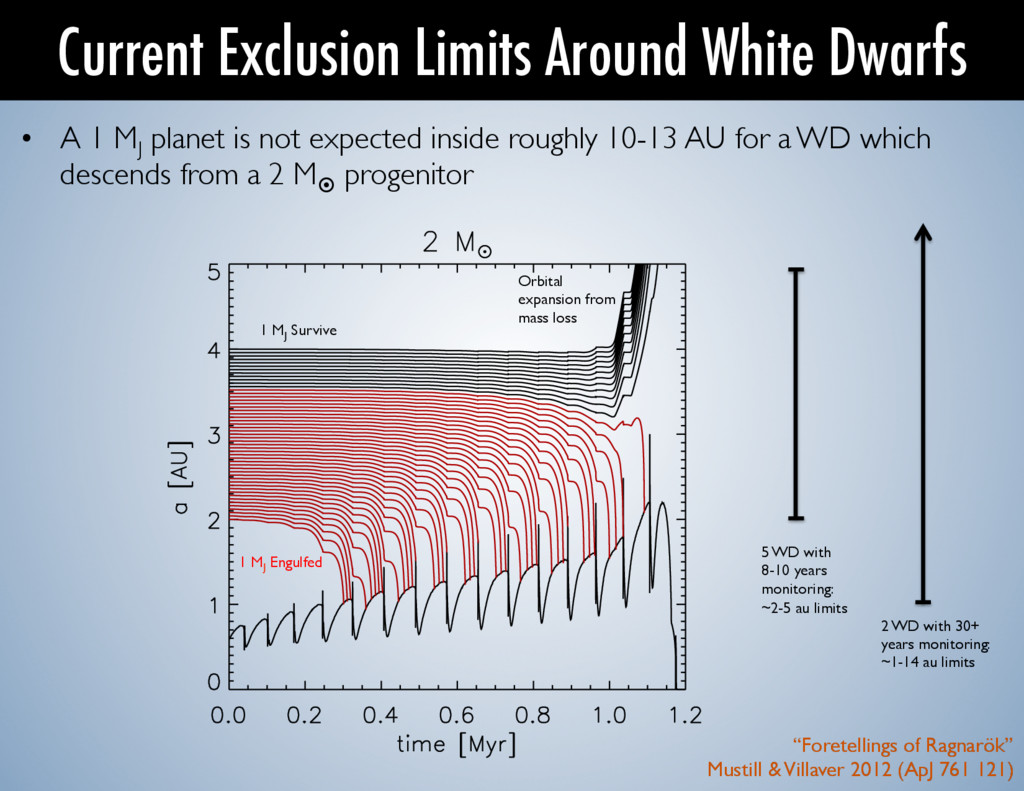 Current Exclusion Limits Around White Dwarfs •...