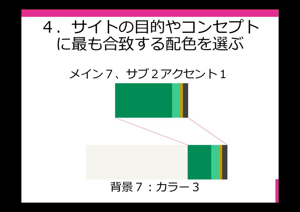 4.サイトの目的やコンセプト に最も合致する配⾊を選ぶ 背景7:カラー3 メイン7、サブ2アク...