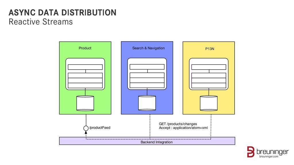 ASYNC DATA DISTRIBUTION Reactive Streams /produ...