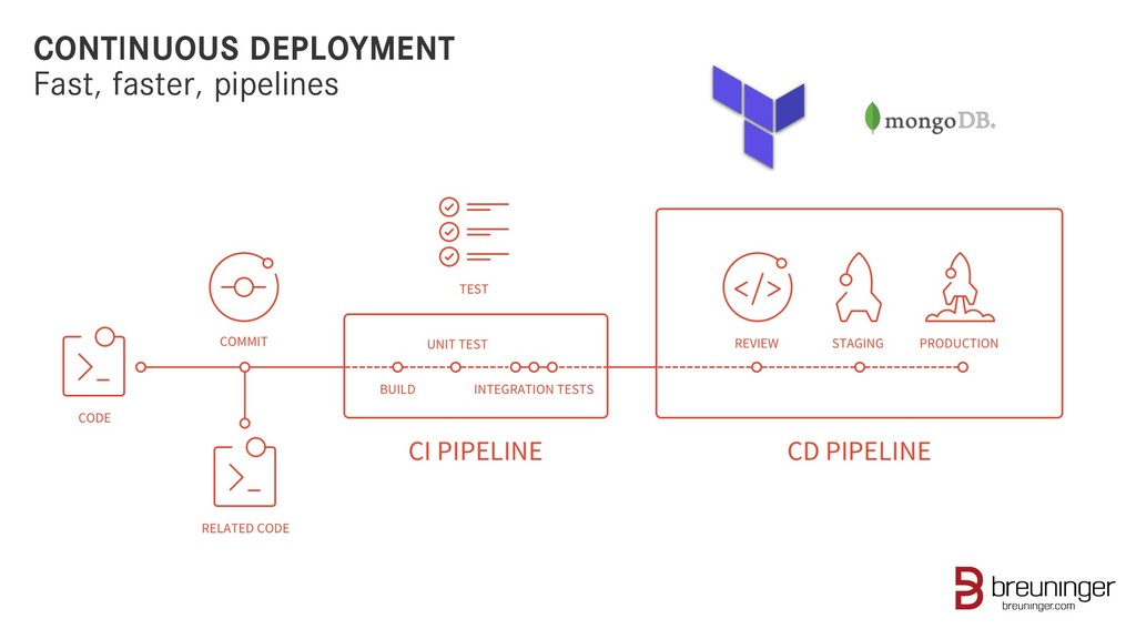 CONTINUOUS DEPLOYMENT Fast, faster, pipelines