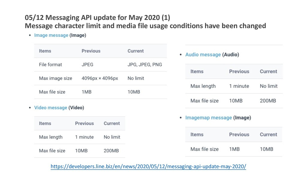 05/12 Messaging API update for May 2020 (1) Mes...