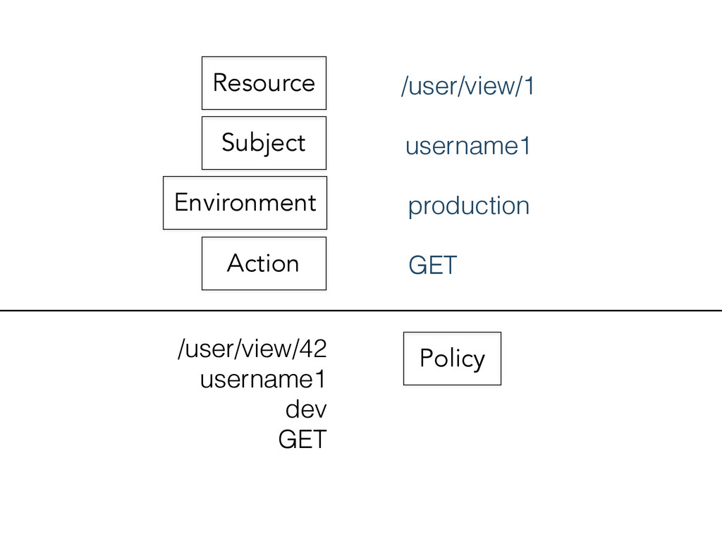Resource Subject Environment Action Policy /use...