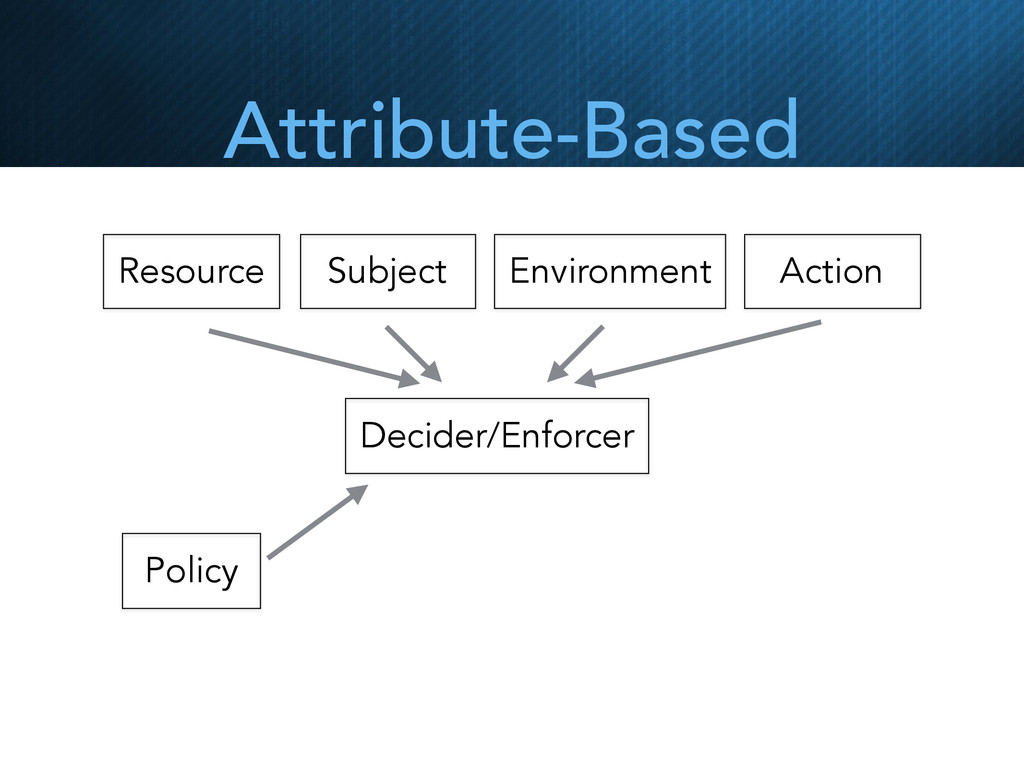 Resource Subject Environment Action Decider/Enf...