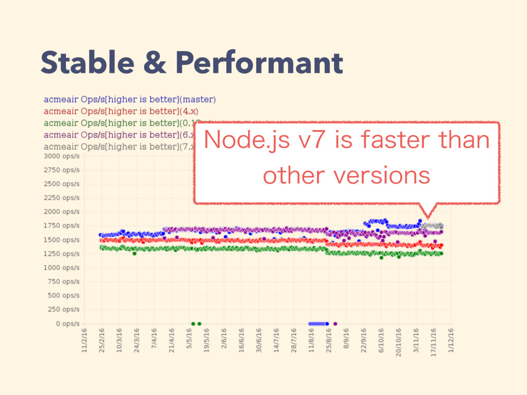 Stable & Performant /PEFKTWJTGBTUFSUIBO ...