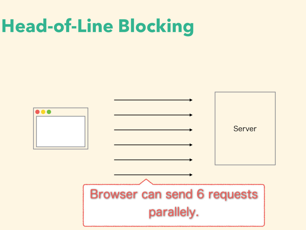 Head-of-Line Blocking 4FSWFS #SPXTFSDBOTFOE...