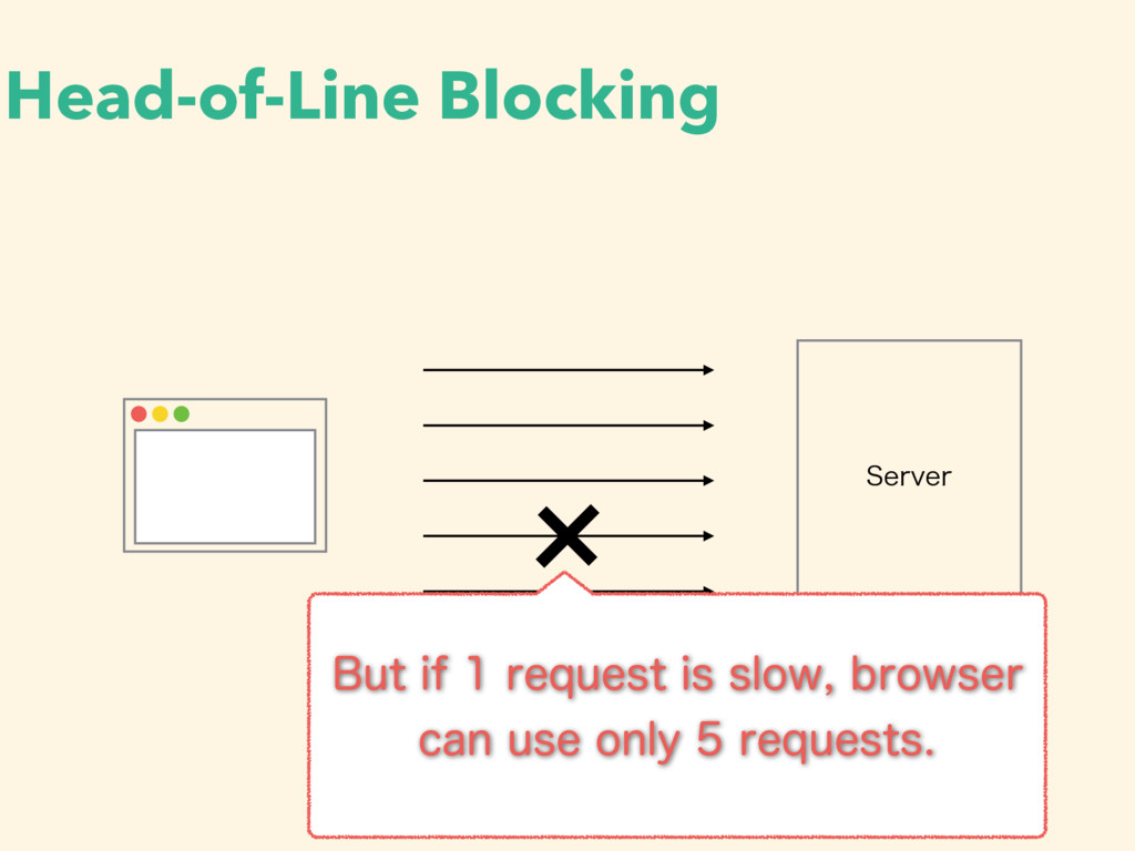 Head-of-Line Blocking 4FSWFS #VUJGSFRVFTUJ...