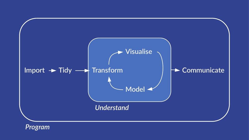 Program Import Tidy Transform Visualise Model C...