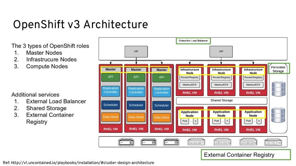 OpenShift v3 Architecture Ref: http://v1.uncont...