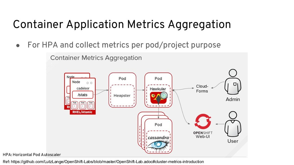 Container Application Metrics Aggregation Ref: ...