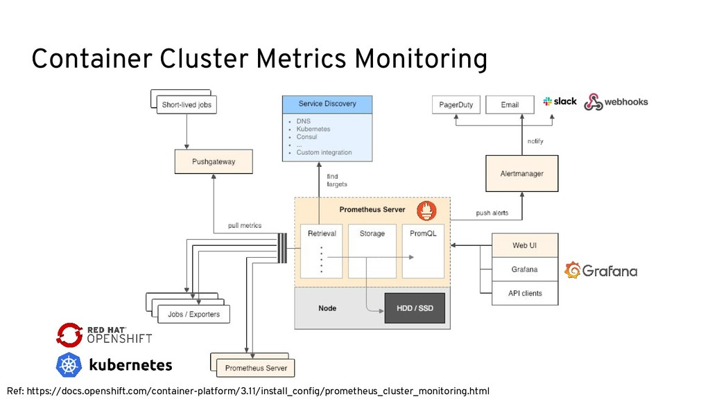 Container Cluster Metrics Monitoring Ref: https...