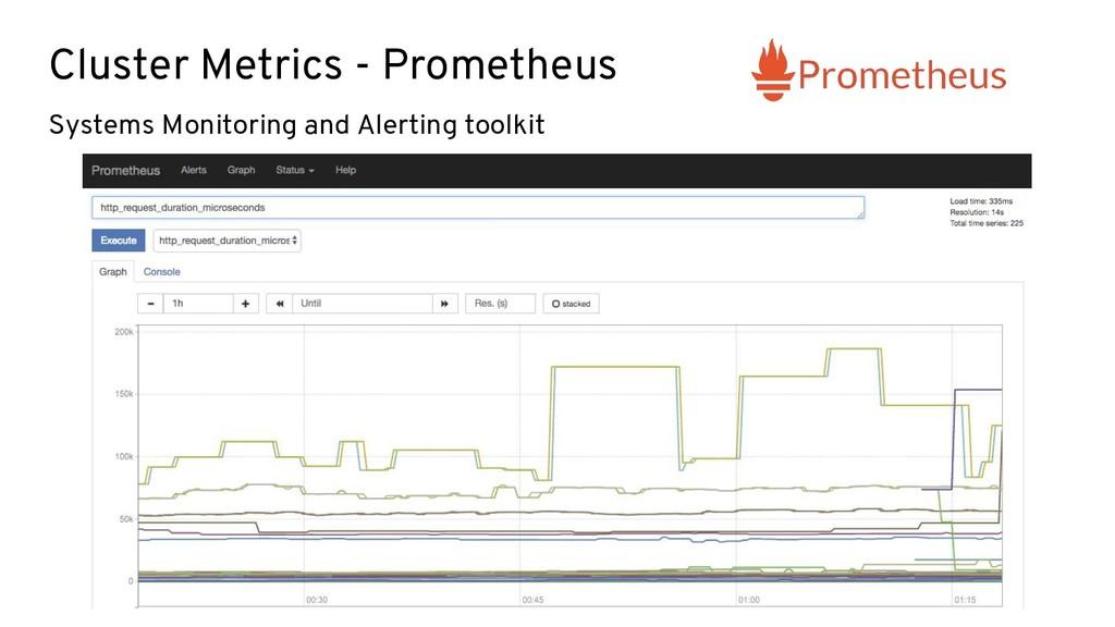 Cluster Metrics - Prometheus Systems Monitoring...