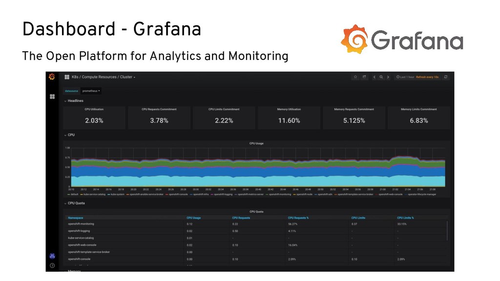 Dashboard - Grafana The Open Platform for Analy...