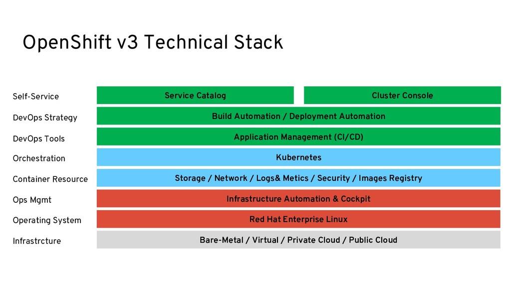 OpenShift v3 Technical Stack Bare-Metal / Virtu...