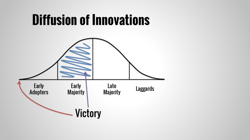 Diffusion of Innovations Early Adopters Early M...