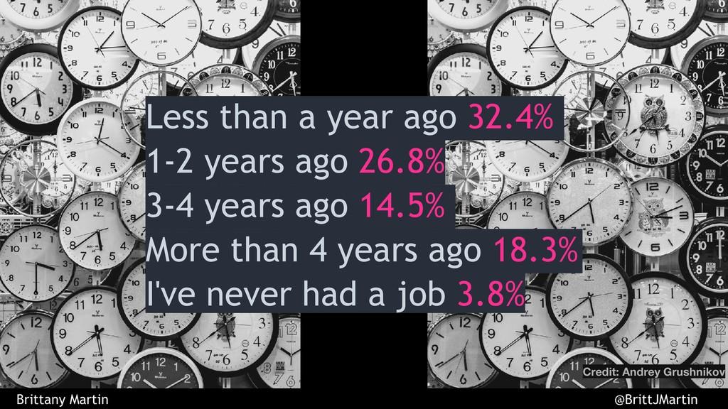 Less than a year ago 32.4% 1-2 years ago 26.8% ...