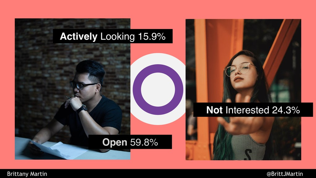 Actively Looking 15.9% Not Interested 24.3% Ope...