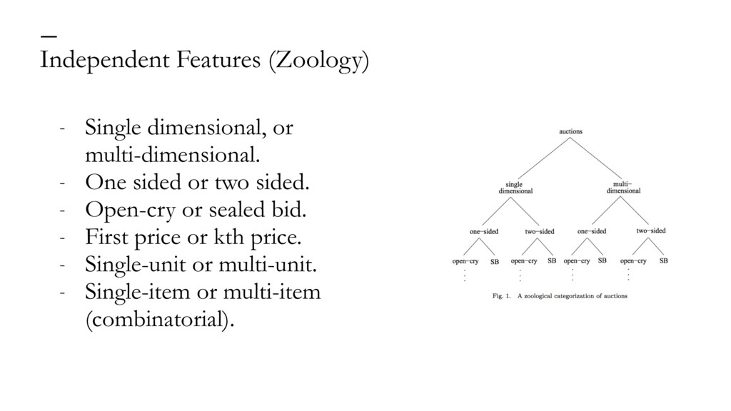 Independent Features (Zoology) — - Single dimen...