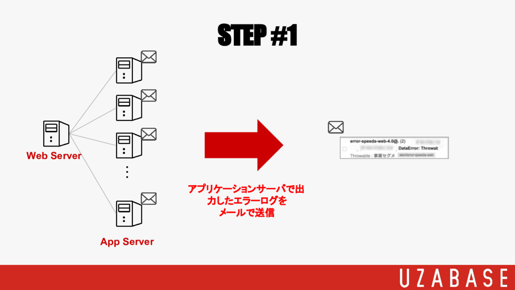 STEP #1 ・・・ Web Server App Server アプリケーションサーバで出...