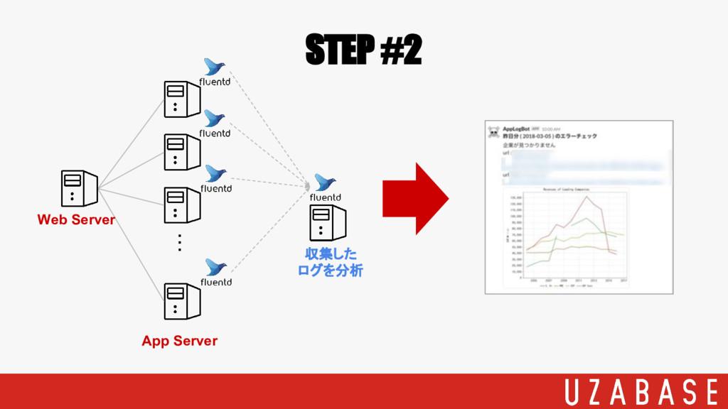 STEP #2 ・・・ Web Server App Server 収集した ログを分析