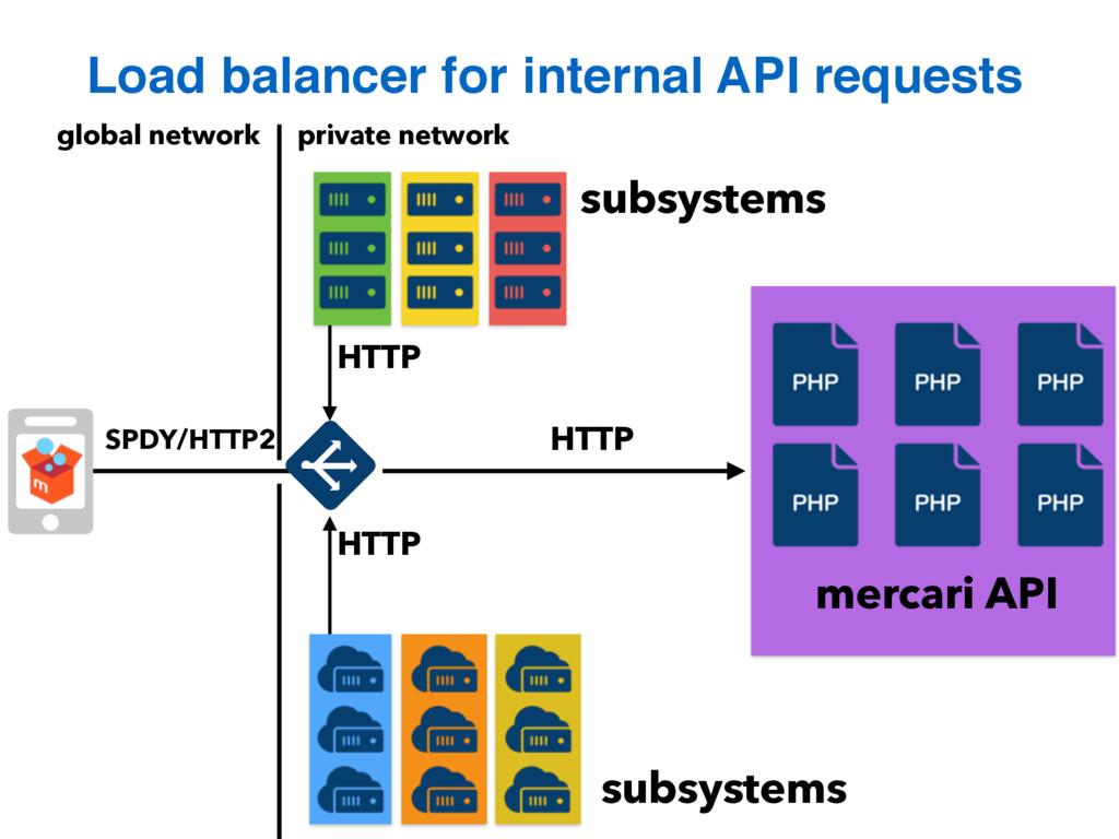 Load balancer for internal API requests global ...